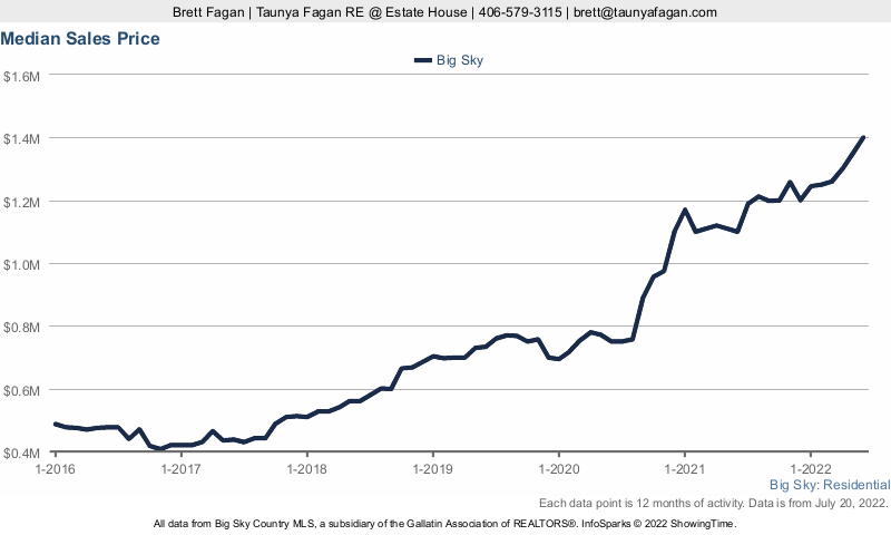 Big Sky Real Estate Median Sales Price History