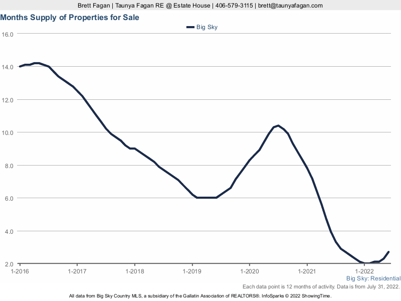 Chart 2: Months Supply of Homes For Sale, Big Sky