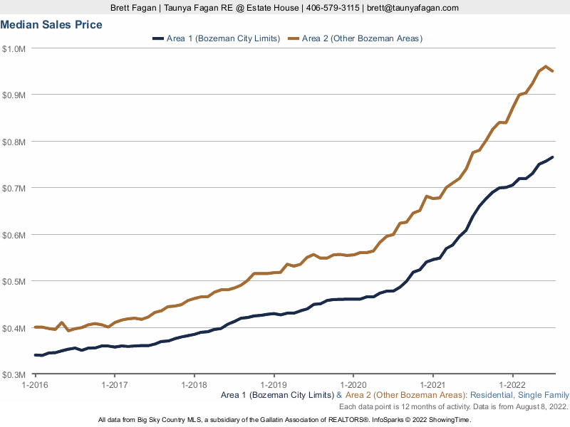 2013 to 2019 Median Sales Price Bozeman Residential Homes Only