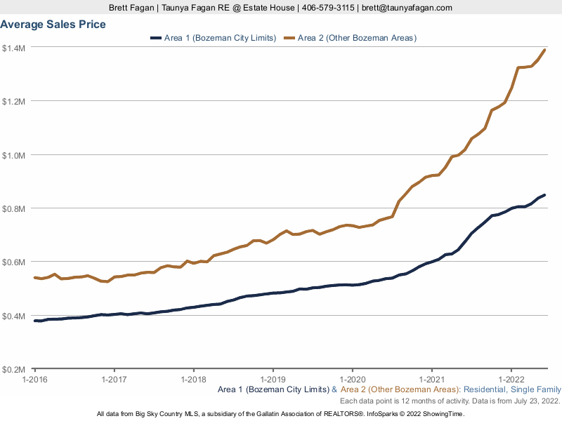 Average Sales Price Bozeman Homes For Sale, Inside and Outside City Limits