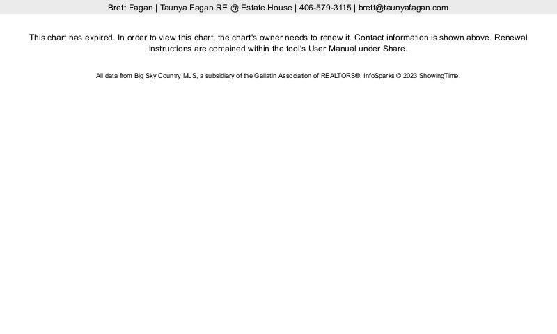 Bozeman City and Bozeman Outside City Median Percent Last Price