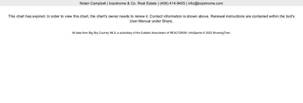 Big Sky Real Estate Forecast 2019 Big Sky Home Prices | bozehome