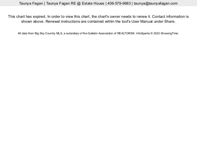 Big Sky Montana Real Estate Median Homes Sales Price by Price Range