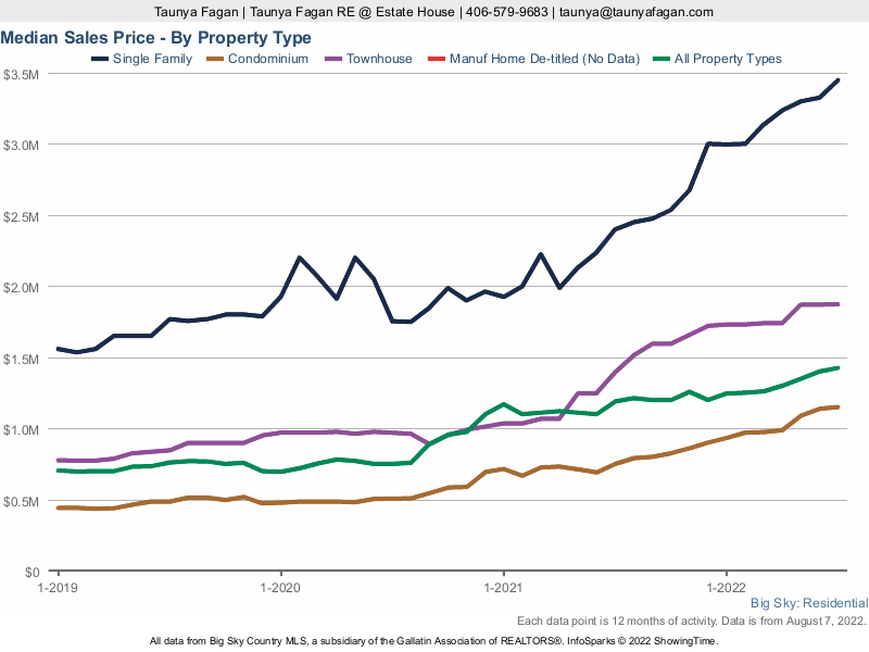 Big Sky Real Estate Report: Median Homes Sales Price by Property Type