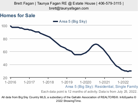 Big Sky Real Estate Report: Homes For Sale History