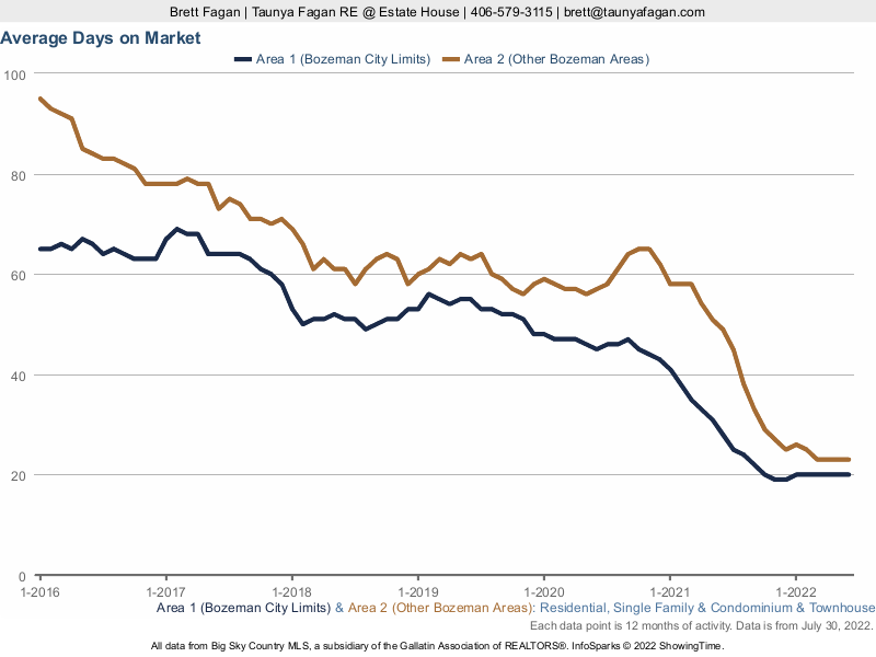 Bozeman Average Days On Market – Residential Listings