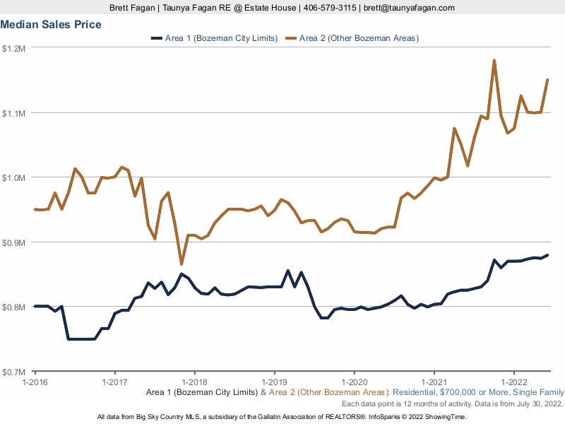 Median Sales Price History Bozeman Luxury Residential