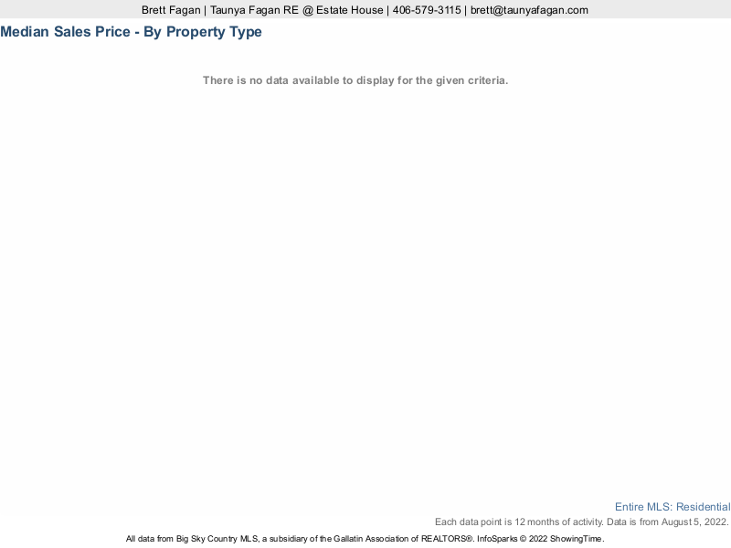 Ten-year Median Sales Price History of Montana Homes For Sale