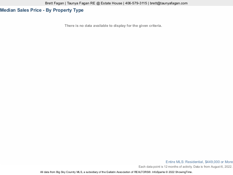 Median Sales Price Montana Luxury Real Estate: Homes, Condos, Townhouses