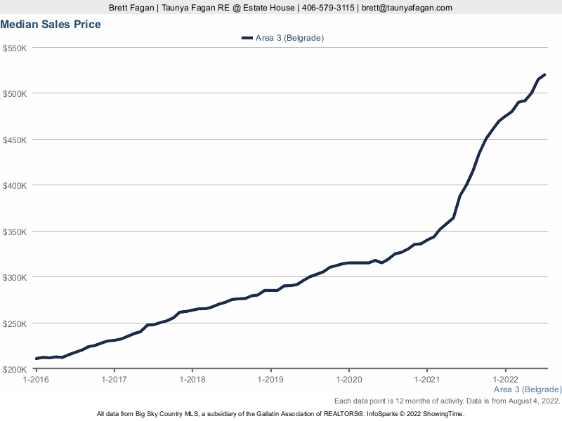 All Belgrade Real Estate: Median Sales Price History 2014 to Present