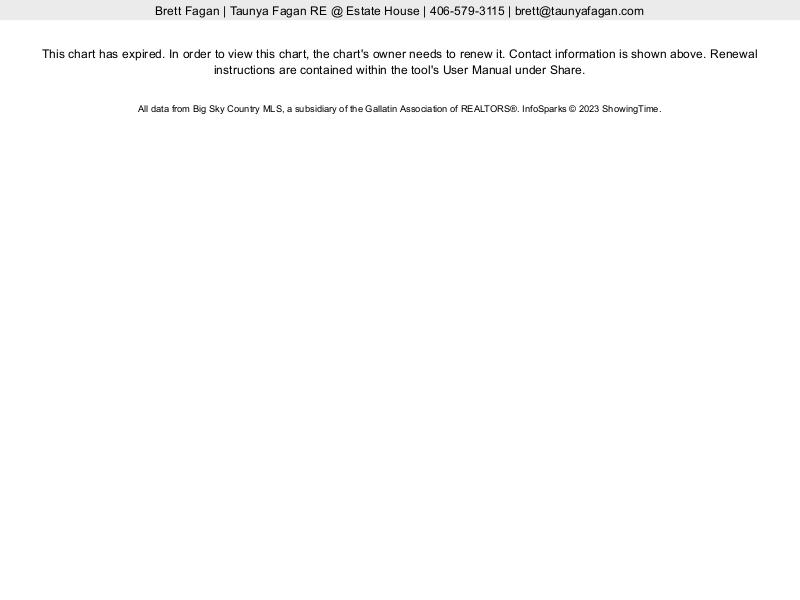 Bozeman Luxury Homes Median Sales Price Ten Years