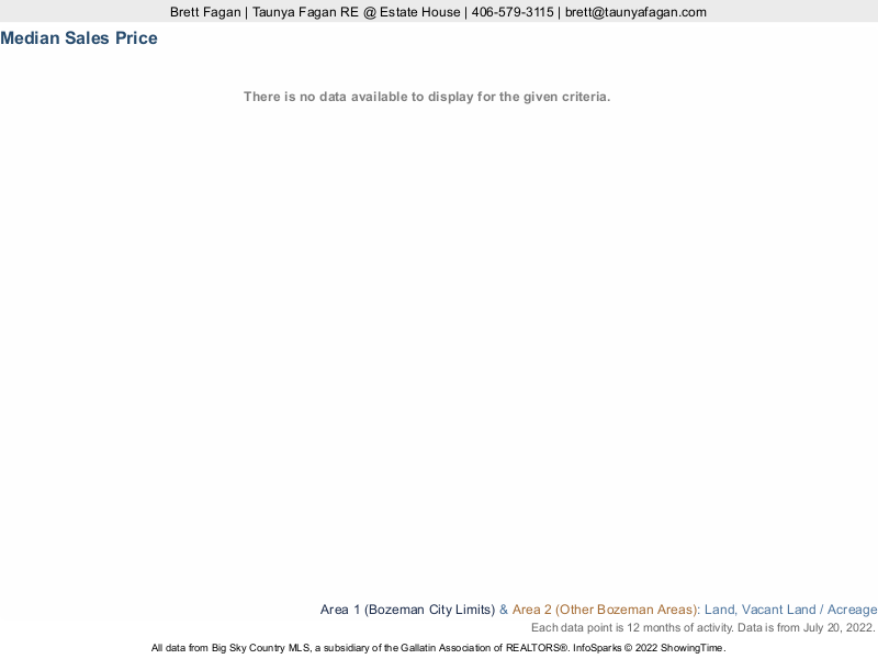 Bozeman Land For Sale Median Sales Price