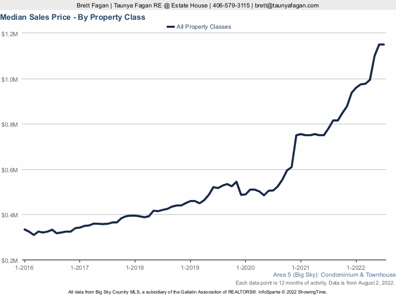 Big Sky Median Condo Prices By Year 2013 To 2020