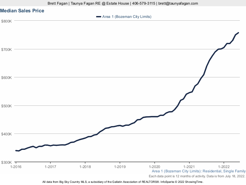 Bozeman City Limits Median Home Sale Price History