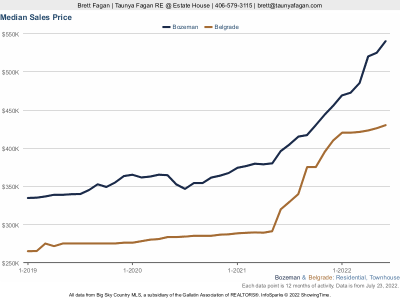 Belgrade v Bozeman Median Home Sales Price History