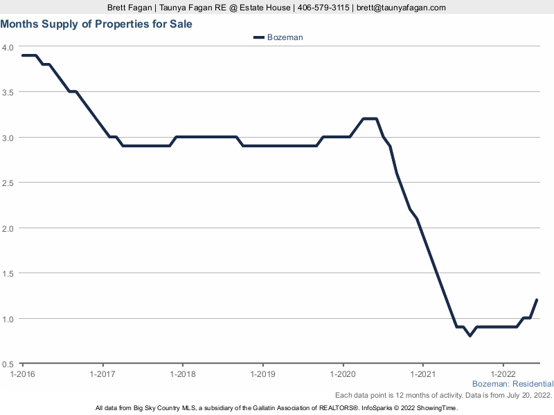 Supply of Bozeman Homes for Sale by Month