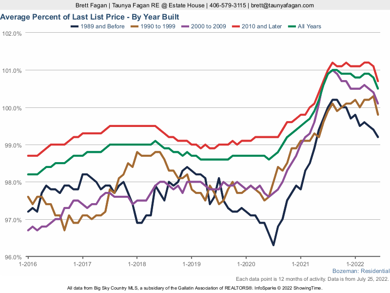 Bozeman Real Estate Prices: Average Percent of Last List Price By Year Home Built