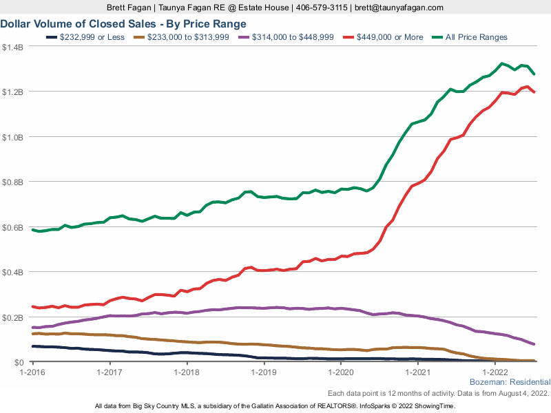 Dollar Volume Closed Sales Bozeman Homes Price Range