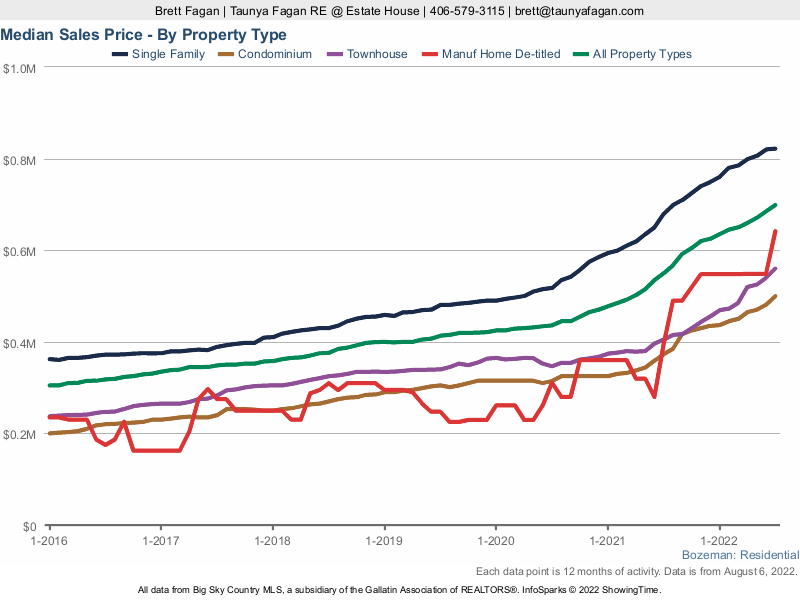 Median Bozeman Home Sales Price by Property Type