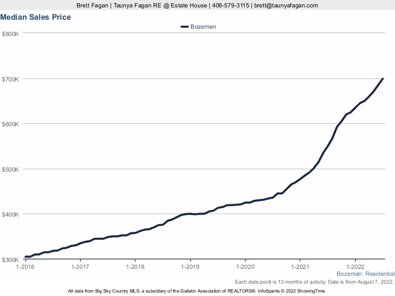Bozeman Real Estate Median Home Sales Prices