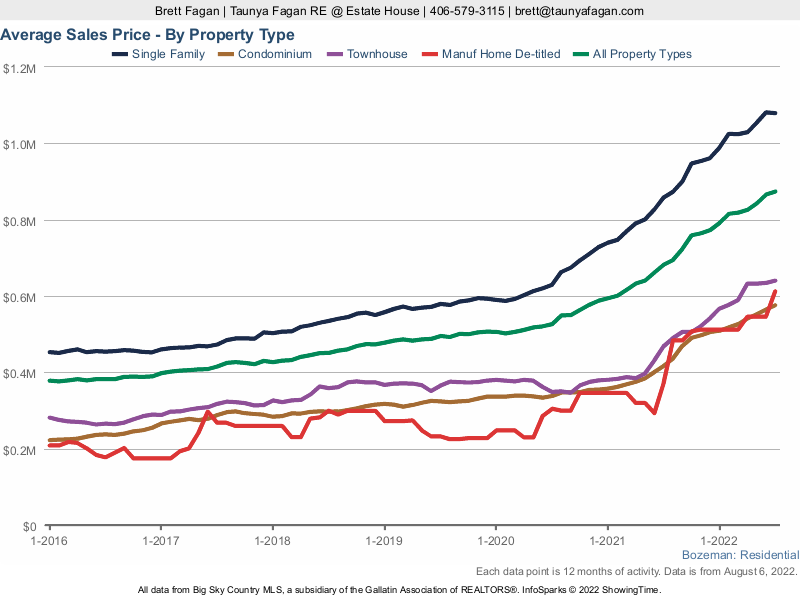 Bozeman Average Home Sales Price by Property Type