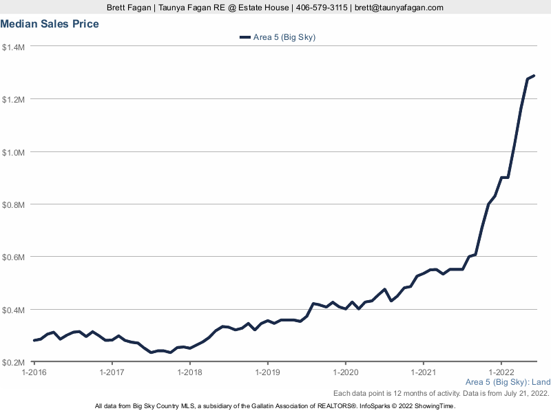 Photo Chart Median Sales Price Big Sky Land For Sale