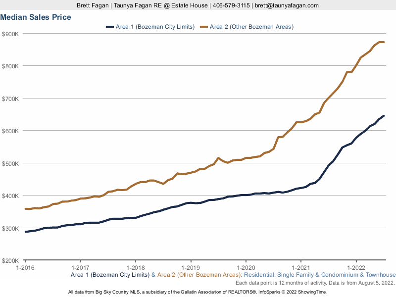 History, Median Sales Price Bozeman Homes, Condos, Townhouses