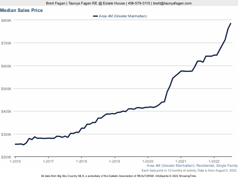 Median Home Sales Price Manhattan MT Real Estate