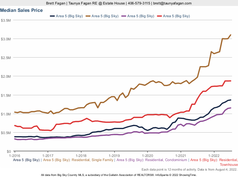 Big Sky Real Estate Report: Residential Median Sales Price History