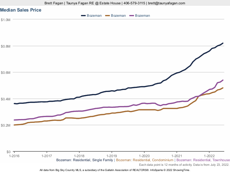 Bozeman Real Estate Median Home, Condo, Townhouse Sales Prices.