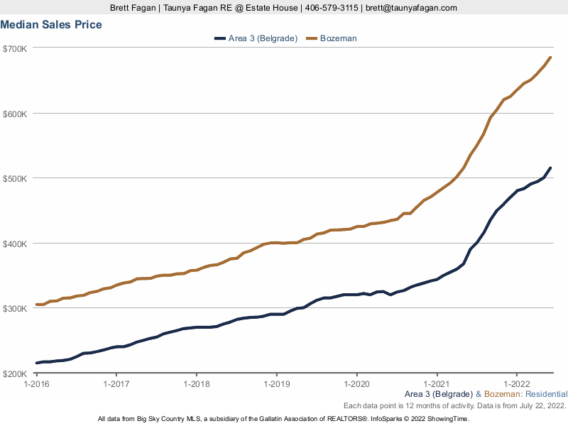 Median Sales Price History Chart, Belgrade versus Bozeman