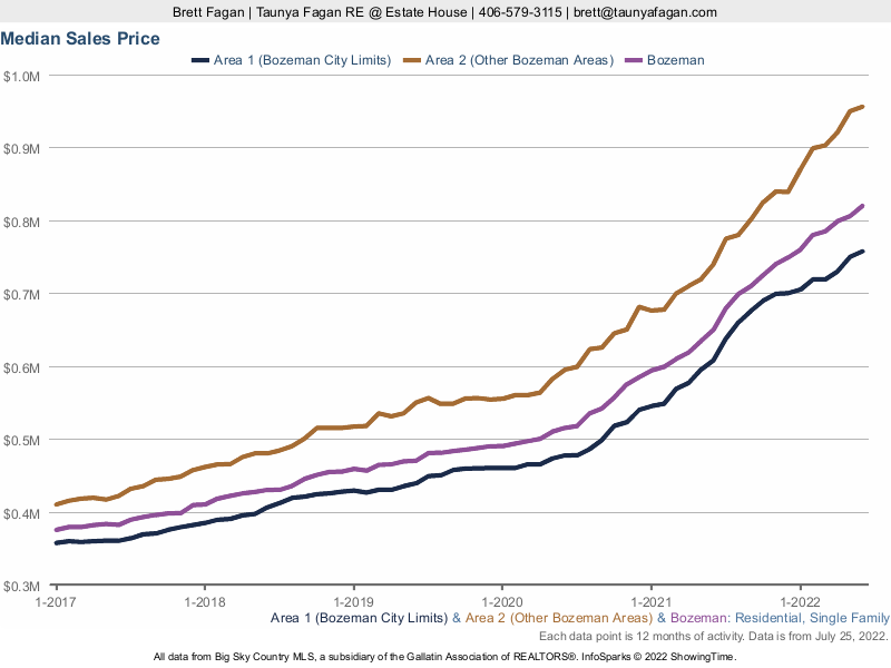 Median Sales Price Bozeman Homes For Sale, Inside and Outside City Limits