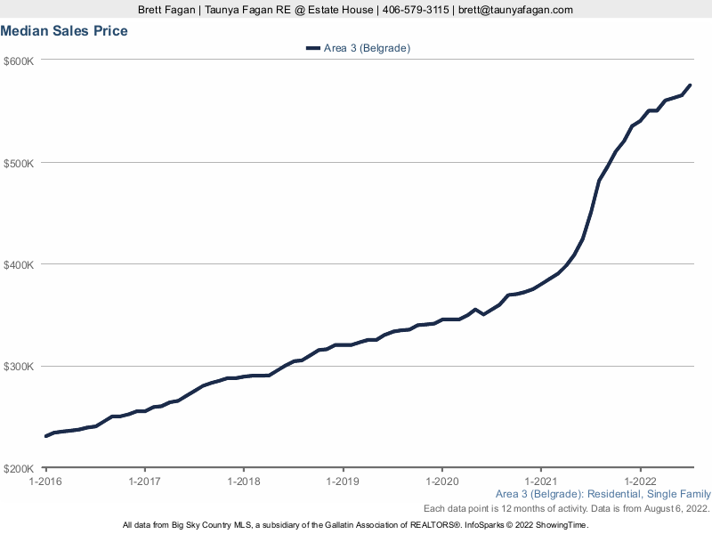 Belgrade Homes Median Sales Price History 2014 to Present