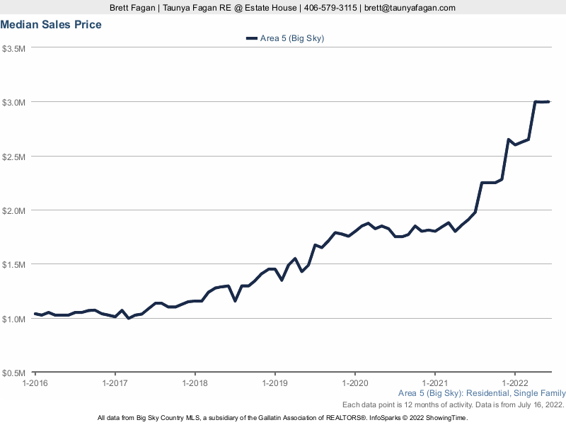 Chart 1: Average Price of Big Sky Residential Property For Sale 2013-Present