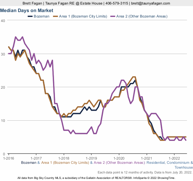 Median Sales Price Bozeman Condos and Townhomes